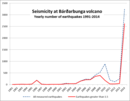 Yearly seismic activity at Bárðarbunga, © Icelandic Met Office